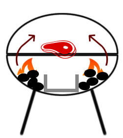 Indirect heat using a pan or ring
