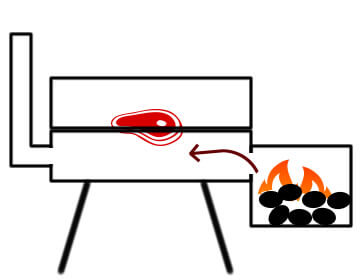 Indirect heat in an offset grill