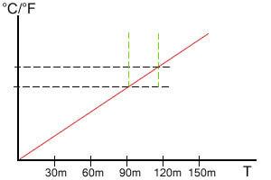 Indirect heat chart