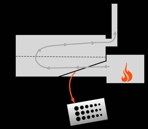 Reverse Flow Offset Smoker med perforerad baffel