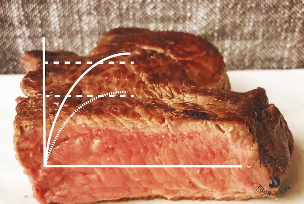 Eftervärme och att vila kött