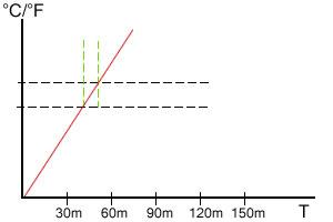 Direct heat chart