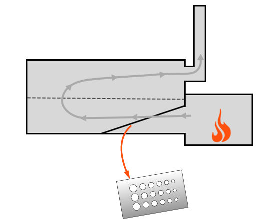 Reverse Flow Offset Smoker with perforated baffle